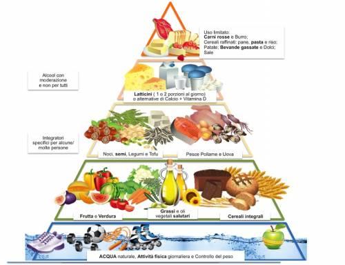 Diete: mediterranea, proteica, veg: ecco la migliore e la più ecologica