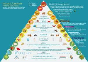 Piramide alimentare transculturale: quinoa e bamboo oltre pasta e pizza