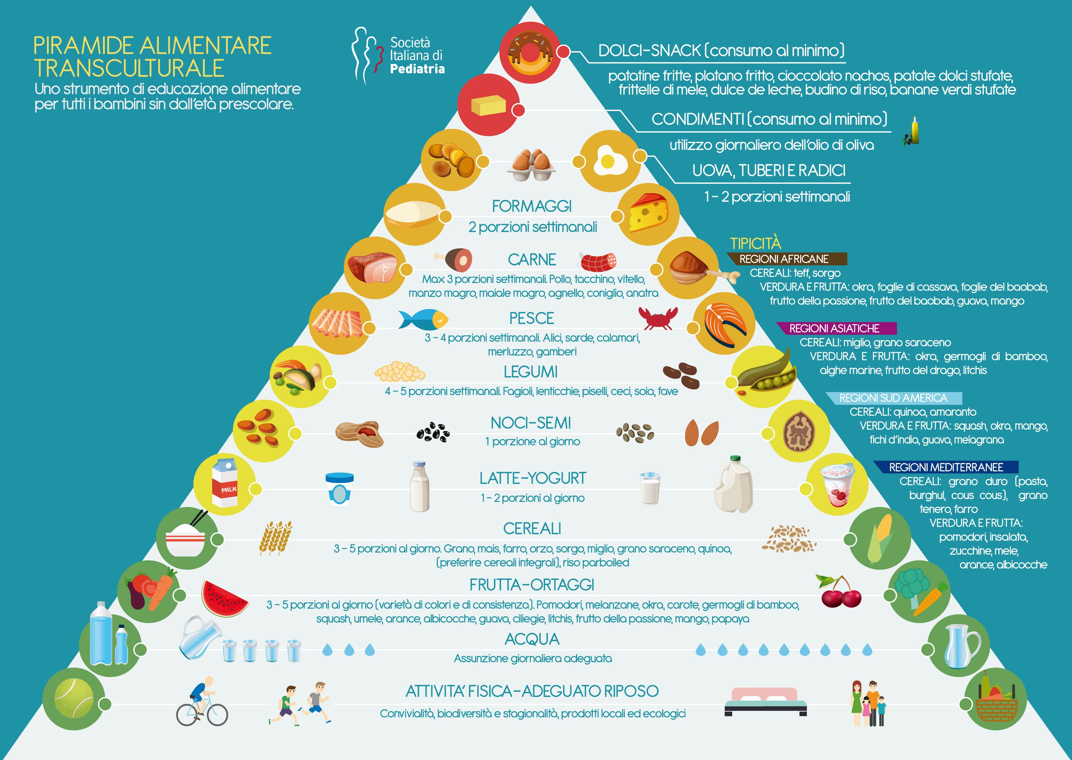 immagini alimentazione sana