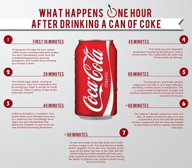 Coca Cola: zucchero, caffeina... la bufala degli effetti in 60 minuti