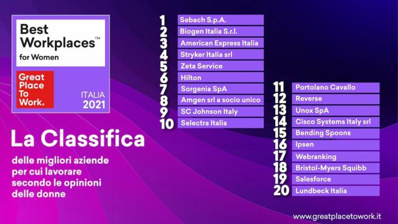 Le 20 aziende dove le donne sono più felici di lavorare in Italia